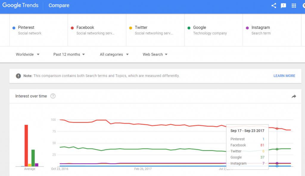 Pinterest vs Facebook vs Twitter vs Google vs Instagram