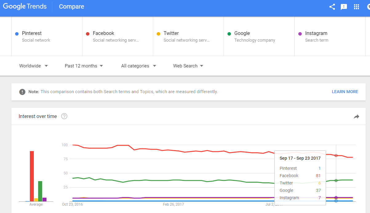 Pinterest vs Facebook vs Twitter, Google vs Instagram; Exploring Google Trends